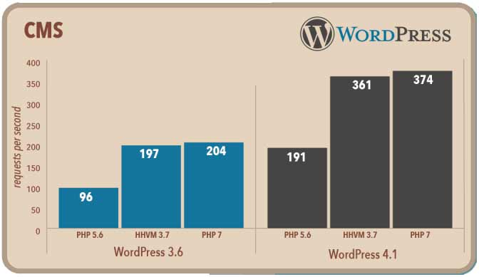 PHP 7 WordPress Hosting Performance Comparison